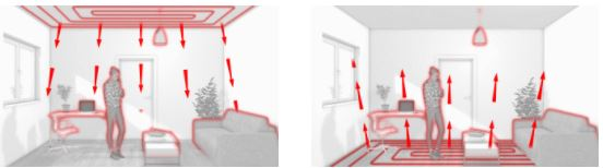 vloerverwarming, plafondverwarming, zijdelingse verwarming